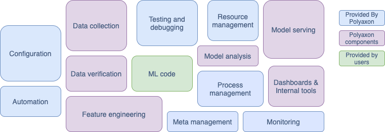 **Figure 1.** Elements for ML systems. Adapted from [Hidden Technical Debt in Machine Learning Systems](https://papers.nips.cc/paper/5656-hidden-technical-debt-in-machine-learning-systems.pdf).